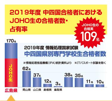 2019年度 中四国合格者におけるJOHO生の合格者数・占有率
